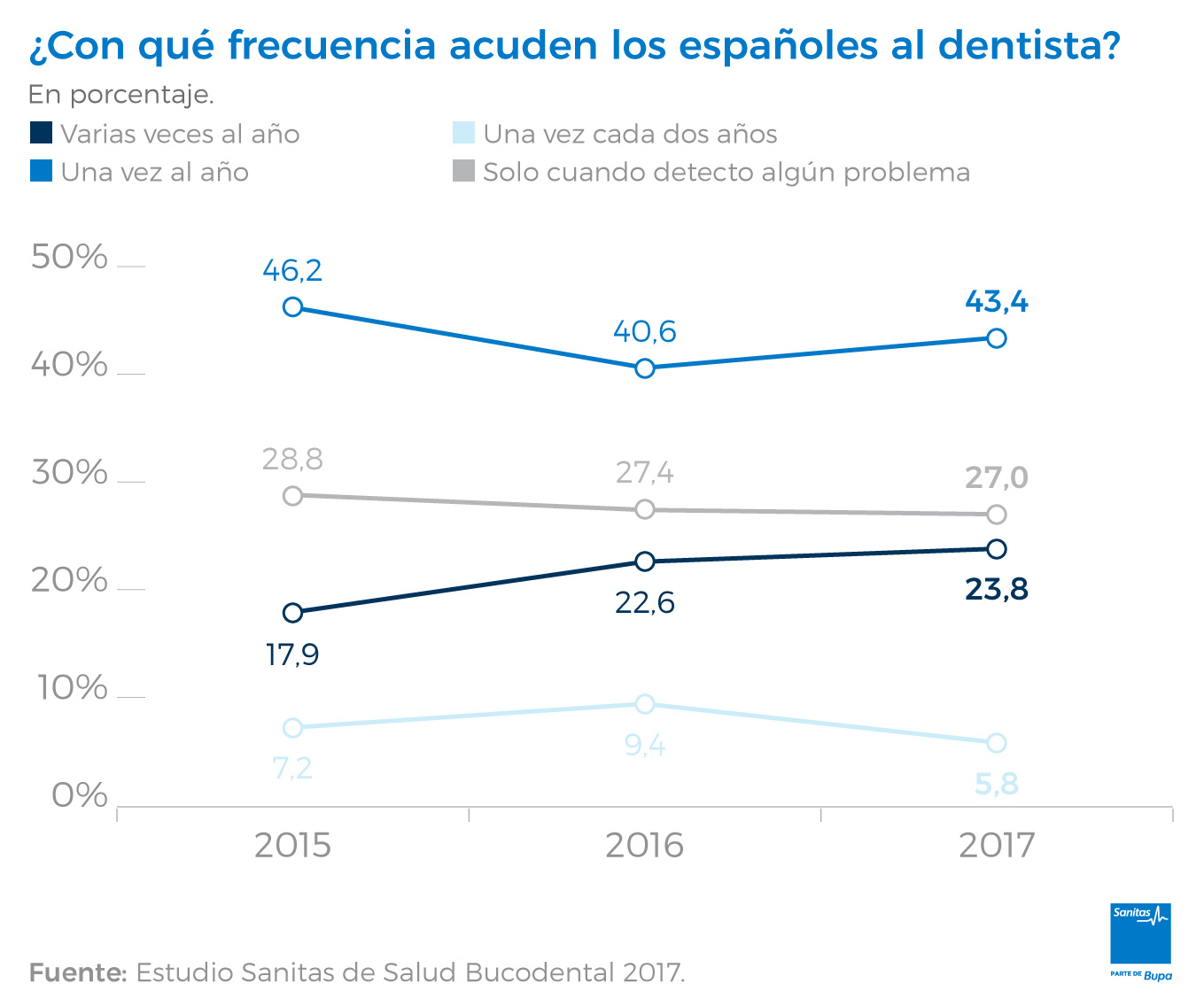 Frecuencia de visitas al dentista en España