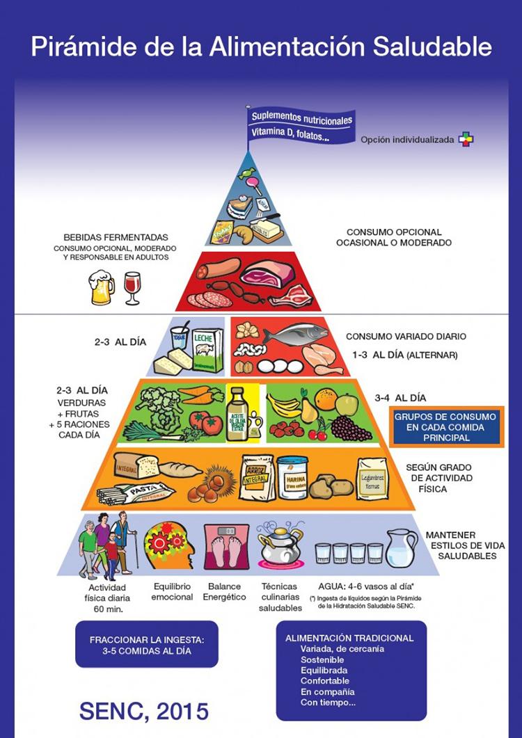Qué Es La Alimentación Saludable