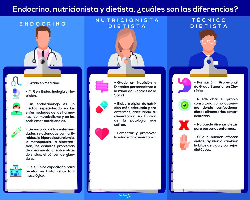 endocrino, nutricionista, dietista