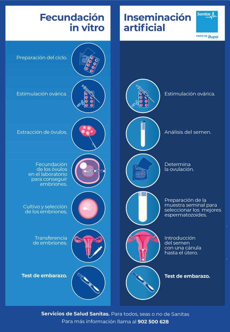Reproducción asistida en Sanitas